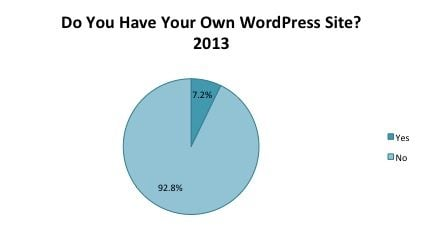 Pie Chart - Do you Have Your Own WordPres Site 2013