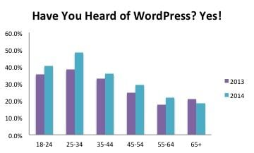 Column Chart - Have You Heard of WordPress? Yes!