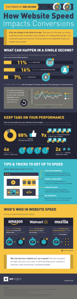 How Website Speed Impacts Conversions