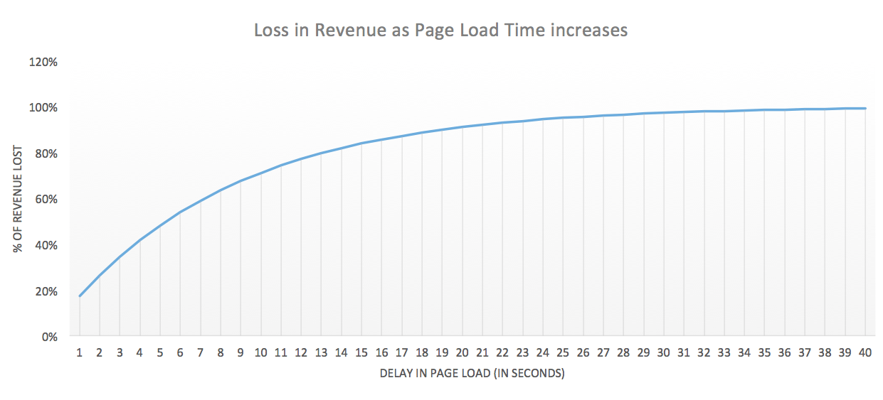 speed-test-revenue-graph