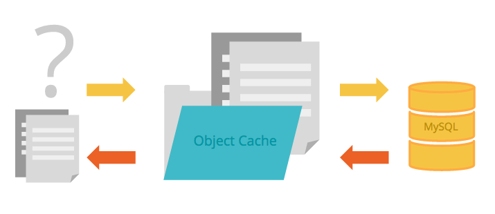 object-caching-layer