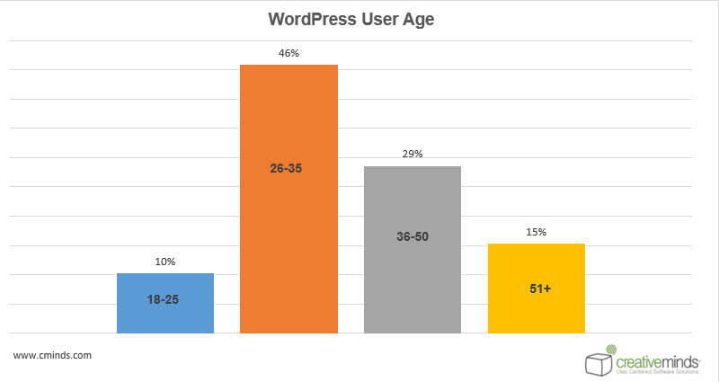 CMS Comparison: WordPress Vs. Tumblr [Infographic]