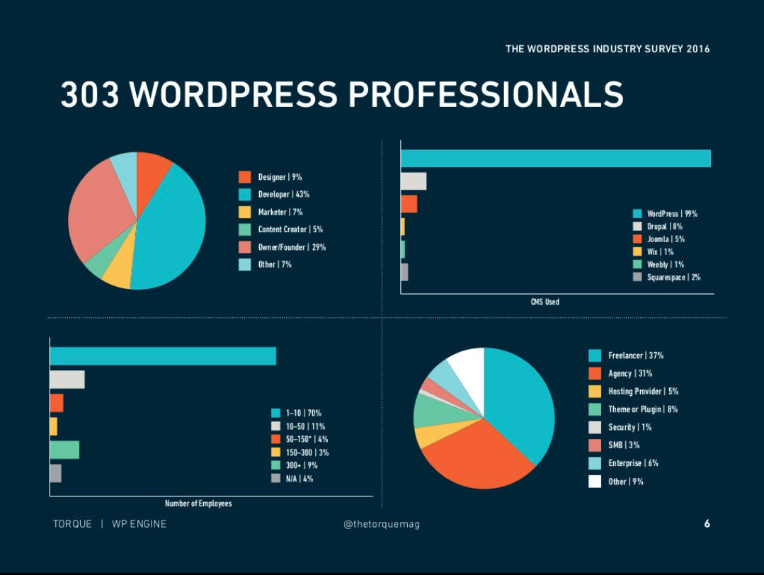 Insights From The 2016 WordPress Industry Survey