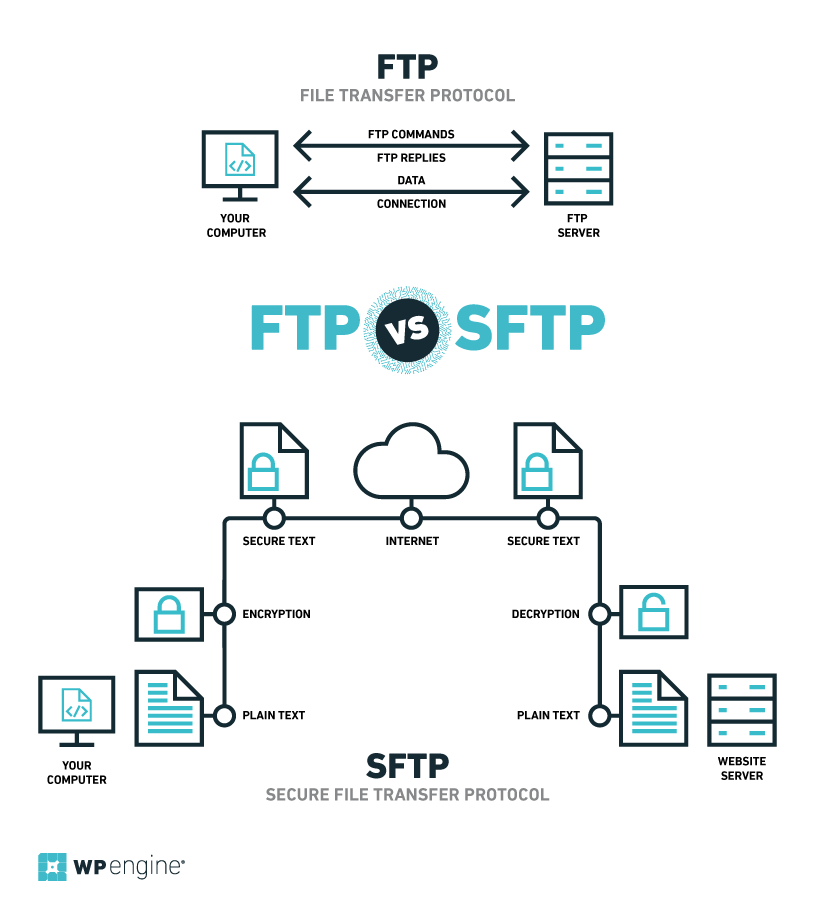 How To Access WordPress Files With SFTP | WP Engine