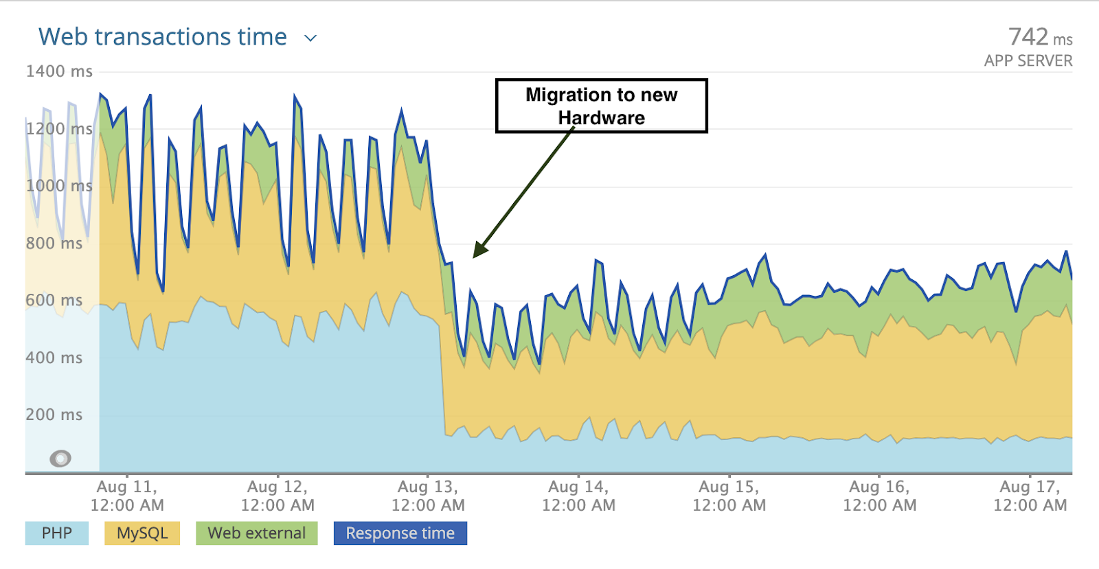 Customers like the one above are seeing up to a 40% drop in server execution time after migrating to Google's next-gen hardware.