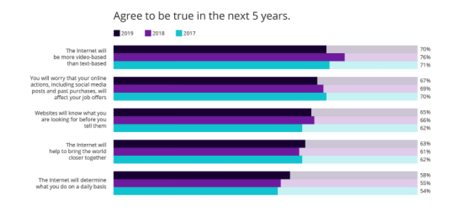 "Results from survey question ""Agree to be true in the next 5 years."" Result: 70% of Gen Z says the internet will be more video-based than text-based."
