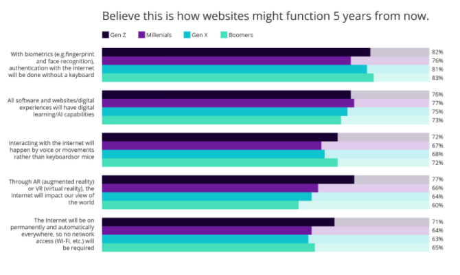 "Results from survey question ""Believe this is how websites might function 5 years from now."""